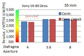 resolutie-Sony-16-80-zeiss