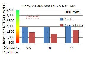 resolutie-Sony-70-300
