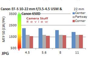 resolution-Canon-10-22-mm
