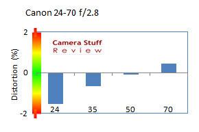 vervorming-apsc-Canon-24-70