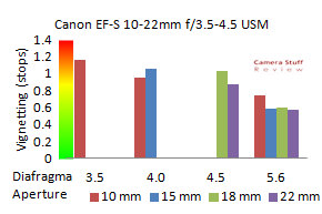 vignet-Canon-10-22-mm