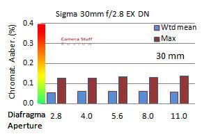 Sigma 30mm CA