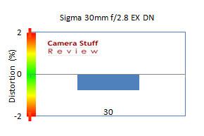 Sigma 30mm distortion