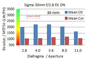 Sigma 30mm resolutie