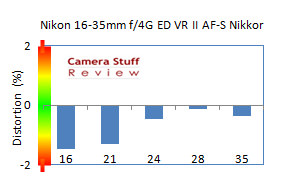 Nikon-16-35-VR-review-distortion-all