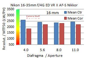 Nikon-16-35-VR-review-resolutie