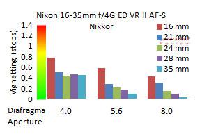 Nikon-16-35-VR-review-vignet