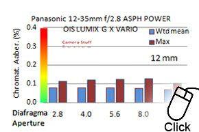 Panasonic-12-35mm-CAmini