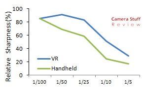 Panasonic-12-35mm-VRtest