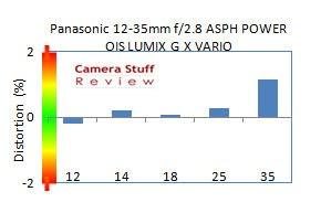 Panasonic-12-35mm-distortion