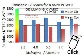 Panasonic-12-35mm-resolutionmini