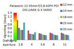 Panasonic-12-35mm-vignet