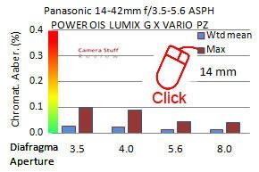 Panasonic-14-42-X-CA3