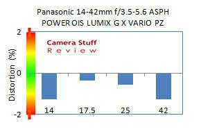 Panasonic-14-42-X-distortion