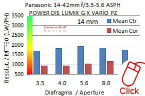 Panasonic-14-42-X-resolution3