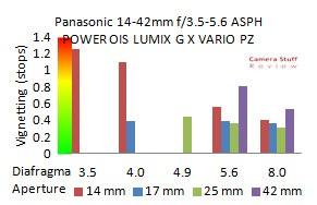 Panasonic-14-42-X-vignet