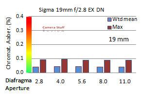 Sigma 19 mm m43 CA jpg