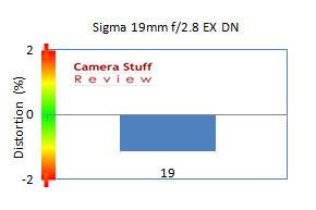 Sigma 19 mm m43 distortion jpg