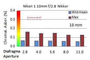 1 Nikkor 10 review CA