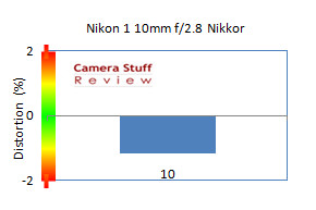 1 Nikkor 10 review distortion