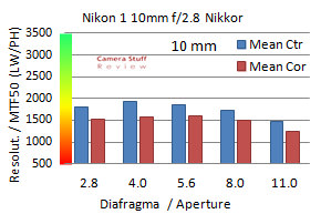 1 Nikkor 10 review resolution