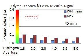 Olympus-45-mm-review-CA