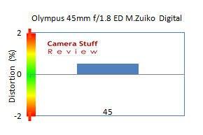 Olympus-45-mm-review-distort