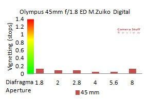 Olympus m43 lens test, test Olympus 45 mm 1.8, Olympus 45mm f/1.8 ED M. Zuiko Digital