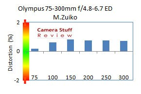 Olympus-75-300-mm-review-distortion