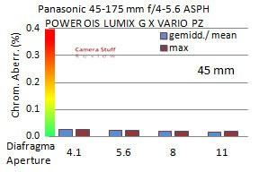 Panasonic-45-175-review-CA-mini