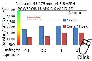 Panasonic-45-175-review-Resolutionmini