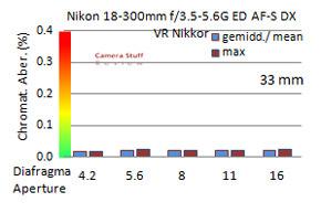 Nikon-18-300-mm-CA-D3200