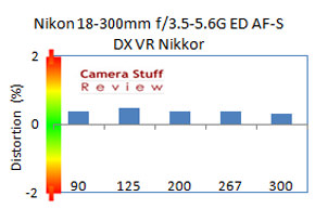 Nikon-18-300-mm-distortion-D3200