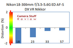 Nikon-18-300-mm-distortion