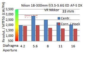 Nikon-18-300-mm-resolutie-D3200