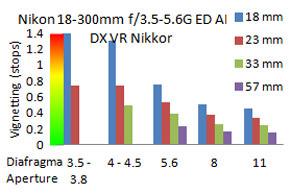Nikon-18-300-mm-vignet-D3200