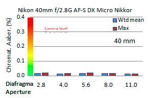 Nikon-40-mm-macro-chromatic-aberration