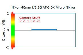 Nikon-40-mm-macro-distortion