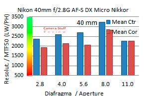 Nikon-40-mm-macro-resolution