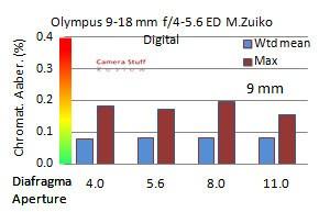 Olympus-9-18-mm-review-CA
