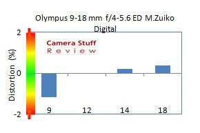 Olympus-9-18-mm-review-distortion