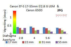 Canon-17-50-vignet