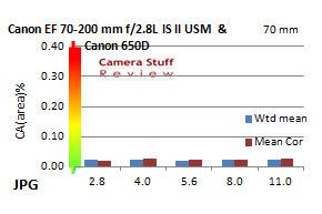 Canon-70-200-IS-28-MK2-chromatic-aberration