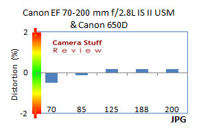 Canon-70-200-IS-28-MK2-distortion