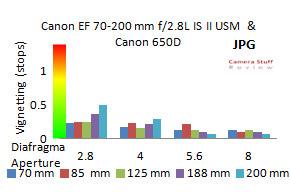 Canon-70-200-IS-28-MK2-vignetting