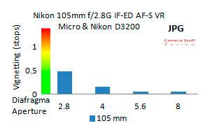 Nikon-105--jpg-vignetting-D3200