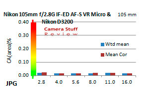 Nikon-105-mm-chromatic-aberration-D3200