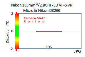 Nikon-105-mm-distortion-jpg-D3200