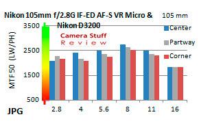 Nikon-105mm-micro-resolutie-D3200