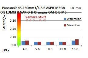 Panasonic-45-150-chromatic-aberration